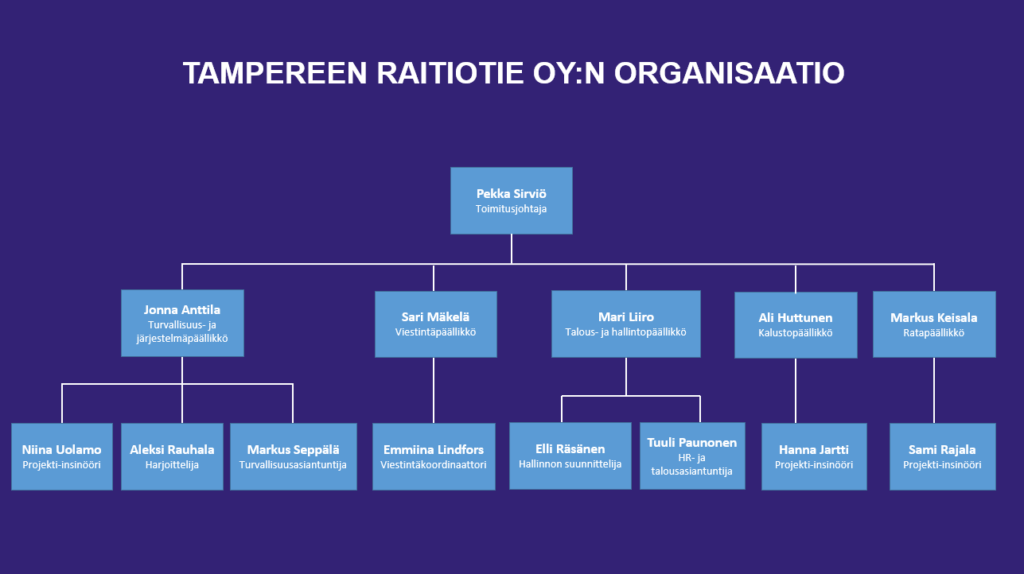 Tampereen Raitiotie Oy henkilöstö